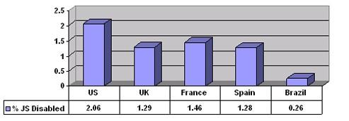 자바스크립트가 활성화되지 않은 상태로 웹을 이용하는 사용자 통계(미국, 영국, 프랑스, 스페인, 브라질)