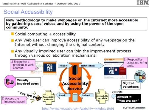 IBM Social Accessibility 구성도