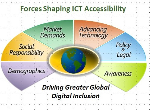 ICT 접근성 제고를 위한 변화 6가지 동인